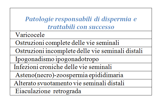 tabella urologo e coppia