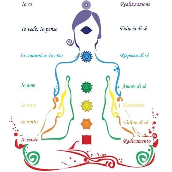 Perineo, il muscolo del nostro ben-essere